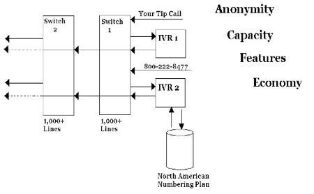 anon_capacity