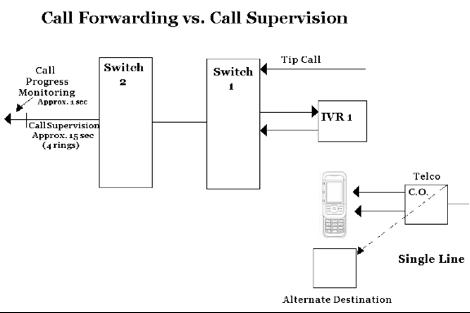 callforward_vs_callsupervision